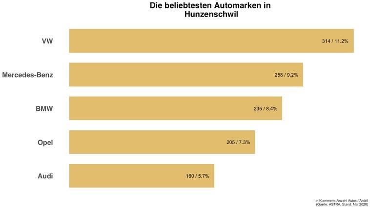 Beliebteste Automarke in Hunzenschwil ist die gleiche wie in der Schweiz