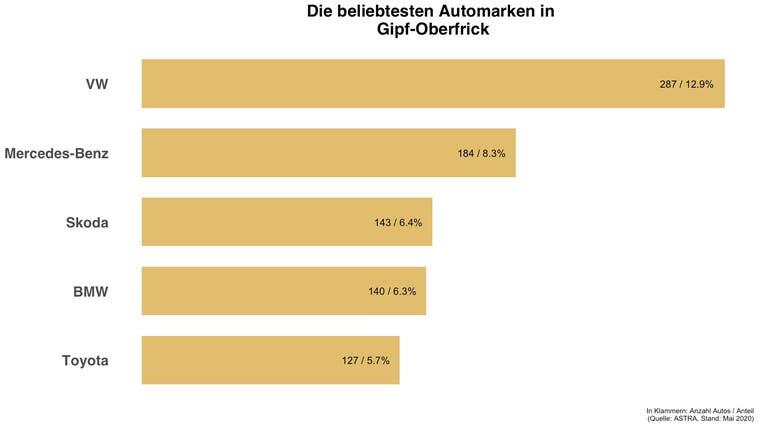 Beliebteste Automarke in Gipf-Oberfrick ist die gleiche wie in der Schweiz