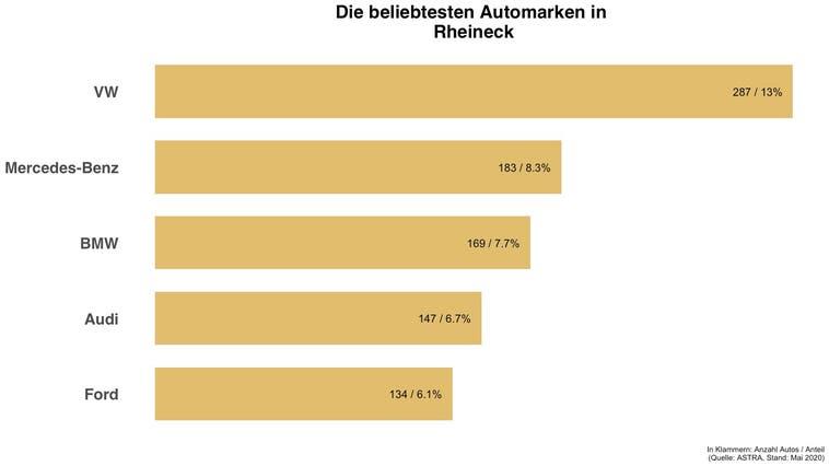 Beliebteste Automarke in Rheineck ist die gleiche wie in der Schweiz