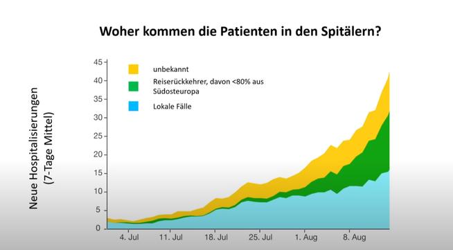 Hoher Anteil bei den Spitaleinweisungen: Ungeimpfte Reiserückkehrer.