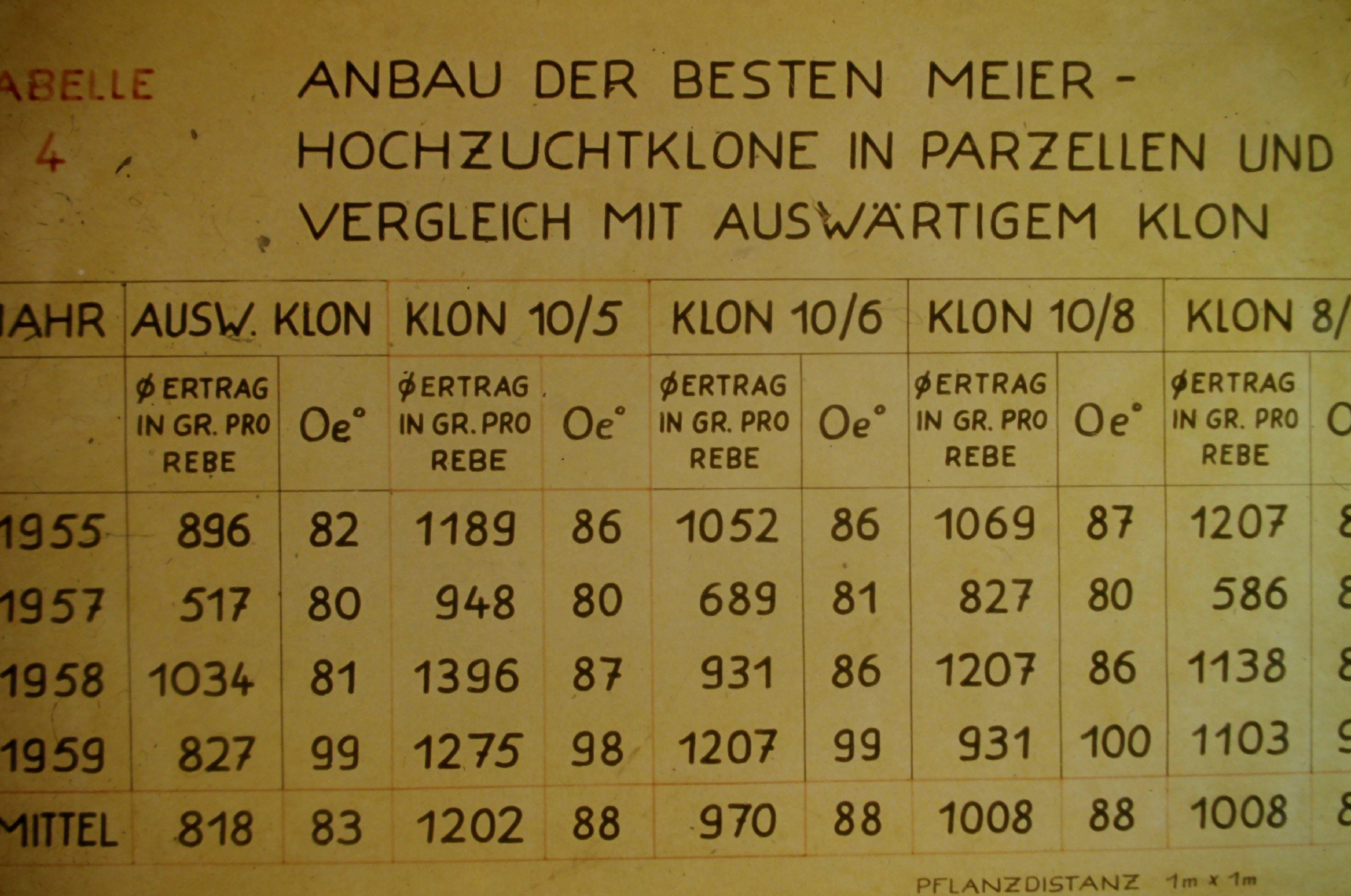 Albert Meier führte genaue Tabellen.