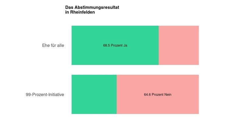 Deutliches Ja in Rheinfelden zur Ehe für alle