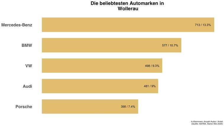 In Wollerau ist jedes achte Auto ein Mercedes-Benz